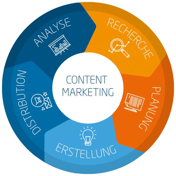 content-marketing-circle_t3n-595x595